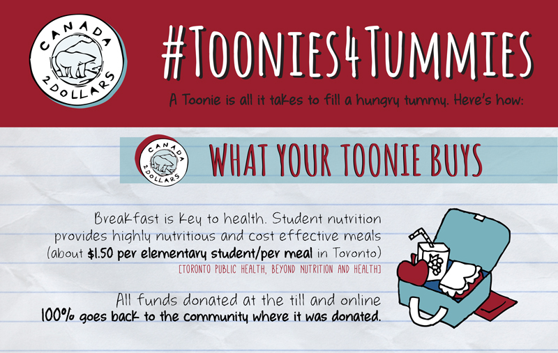 The Grocery Foundation Toonie for Tummies Program in Ontario